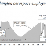 Boeing and the Puget Sound region