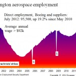 Boeing backlog, Washington aerospace employment