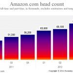 Amazon.com's hiring spree