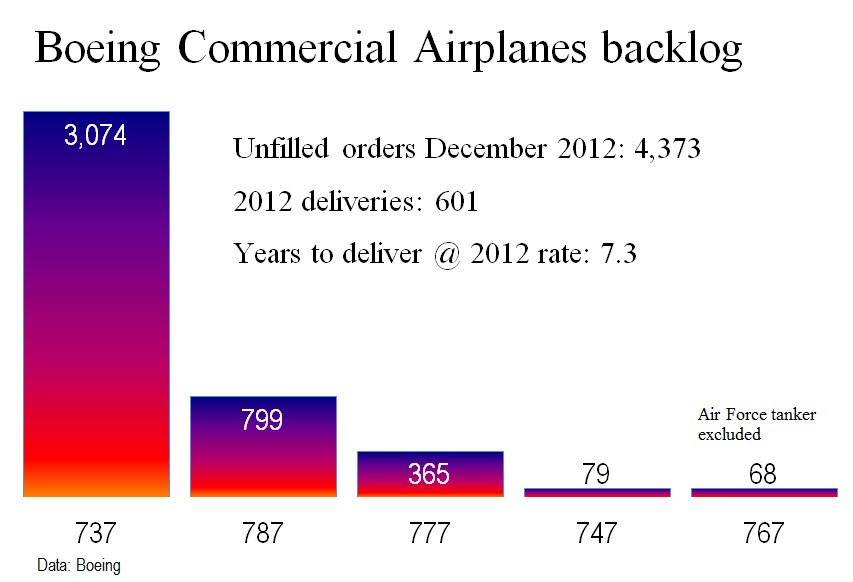 Boeing backlog thru 12 12