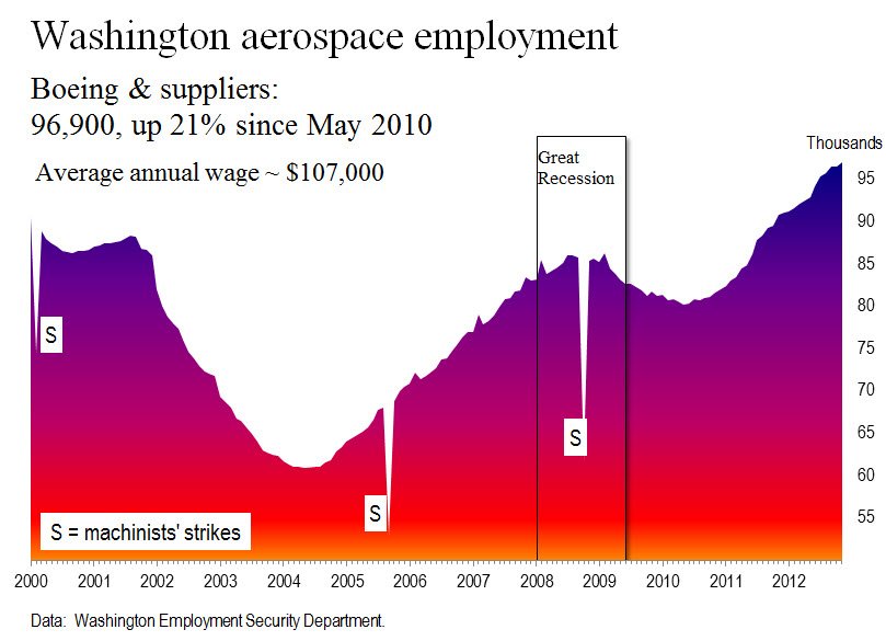 WA aerospace employment thru 11 2012