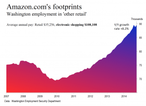 Amazon footprints