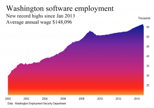 Washington software employment