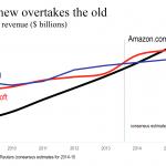 Updated Amazon.com slides