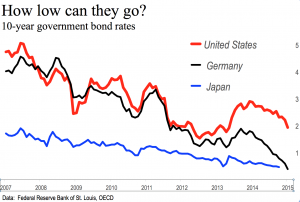 Rates 10Y US DE JP