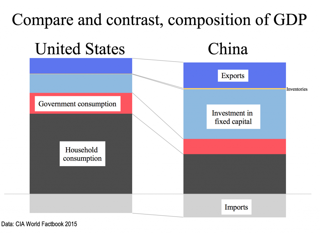 China v US GDP components