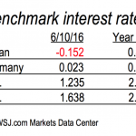 Rates: How low can they go?