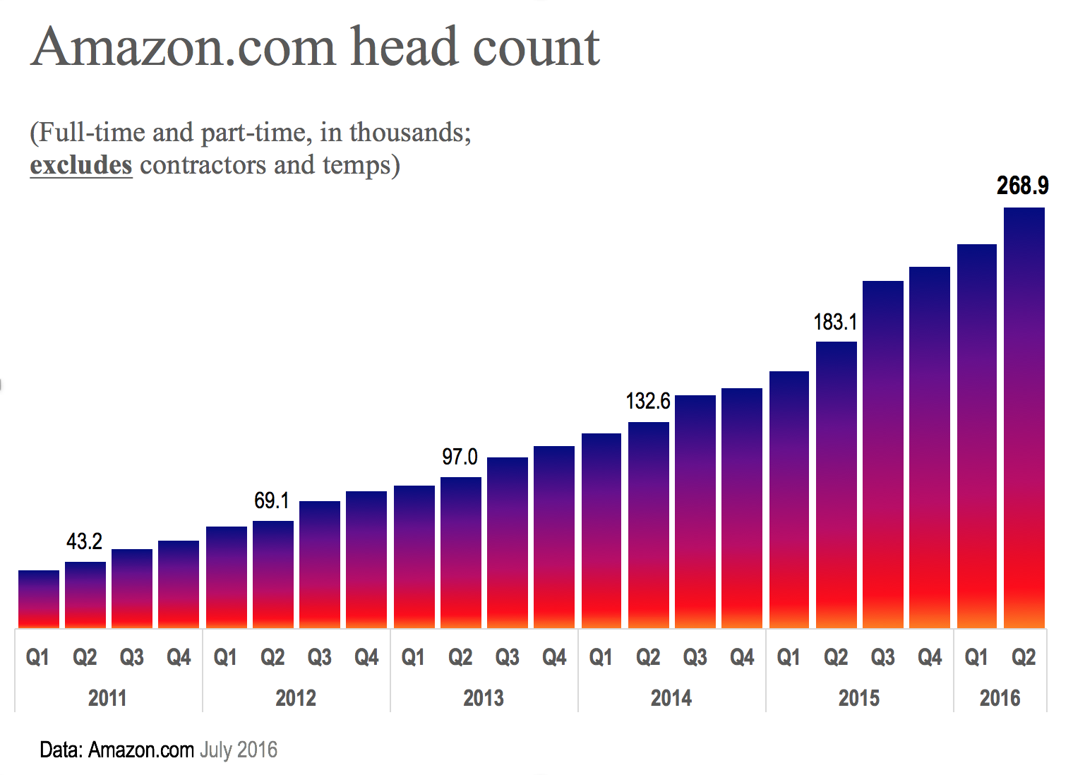 Amazon.com head count 0816