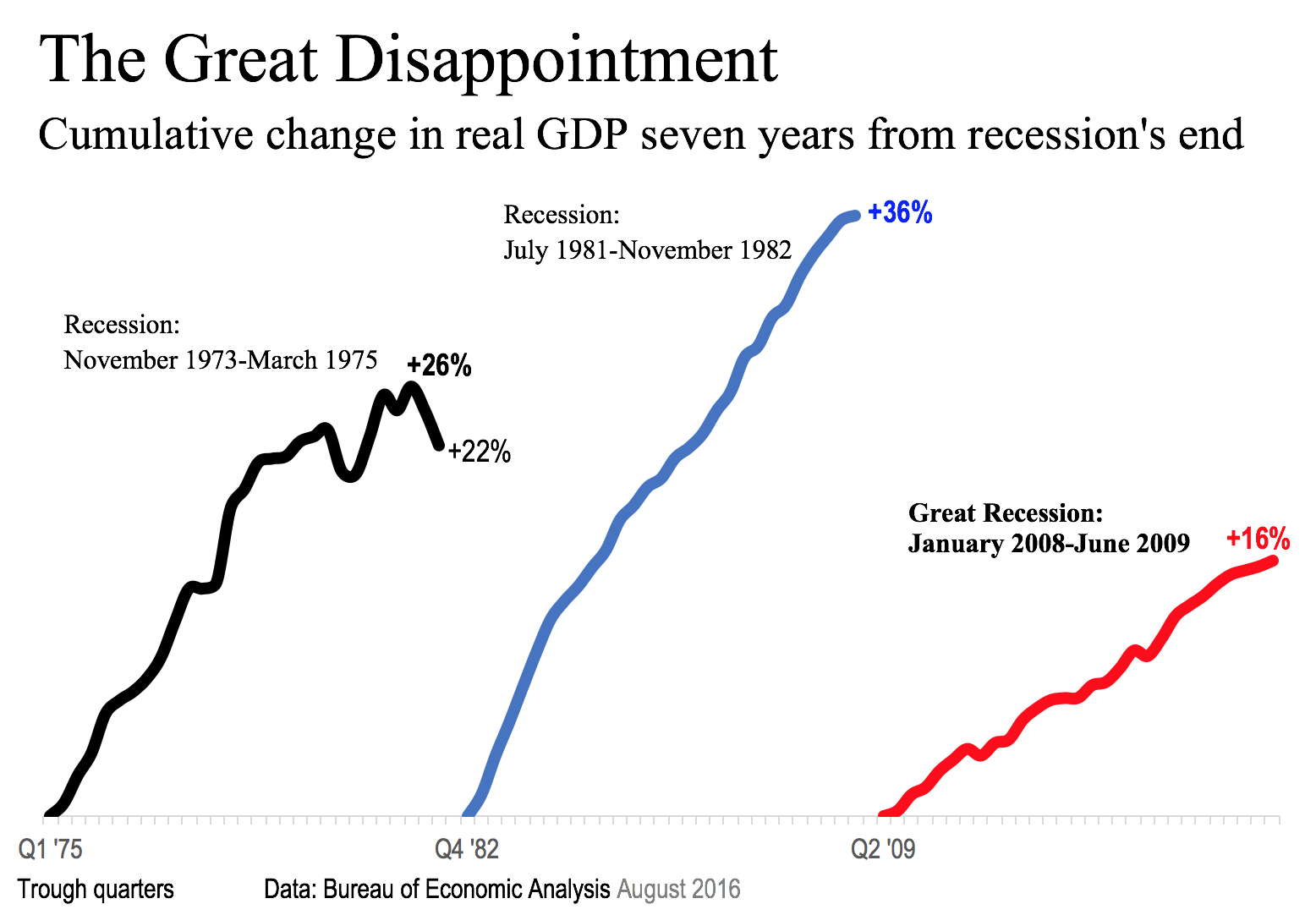 Great Disappointment Aug 2016