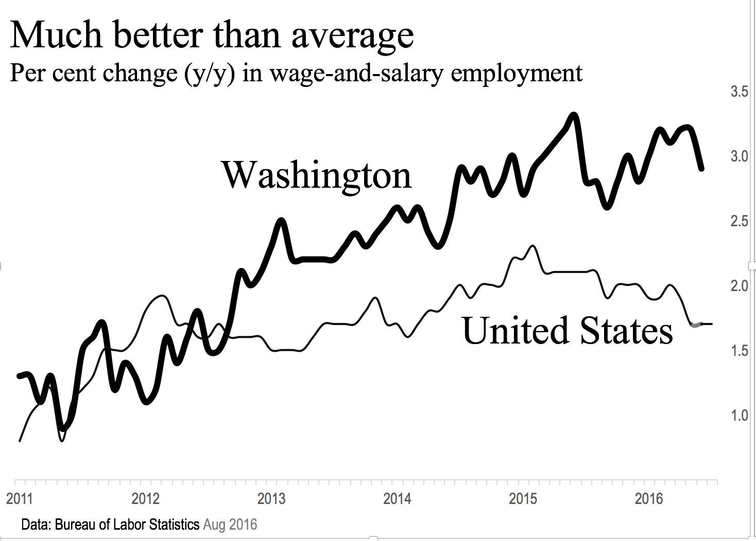 WA employment above average