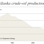 Alaska: Gas still stranded and low on oil