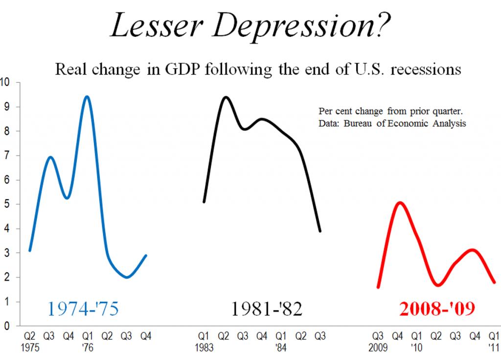 Lesser Depression?