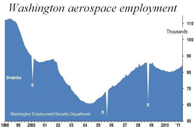 Washington aerospace 1-98-411