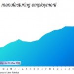 U.S. competitive in manufacturing?