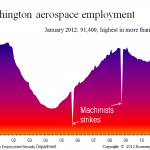 Aerospace jobs, Washington milestone