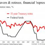 Low U.S. rates = default?