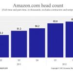 Year of Amazon.com?