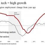 Amazon.com & high-tech employment