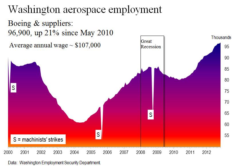 WA aerospace employment thru 11 2012