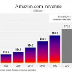 Amazon.com, Boeing, the economy