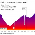 Another Boeing bust?
