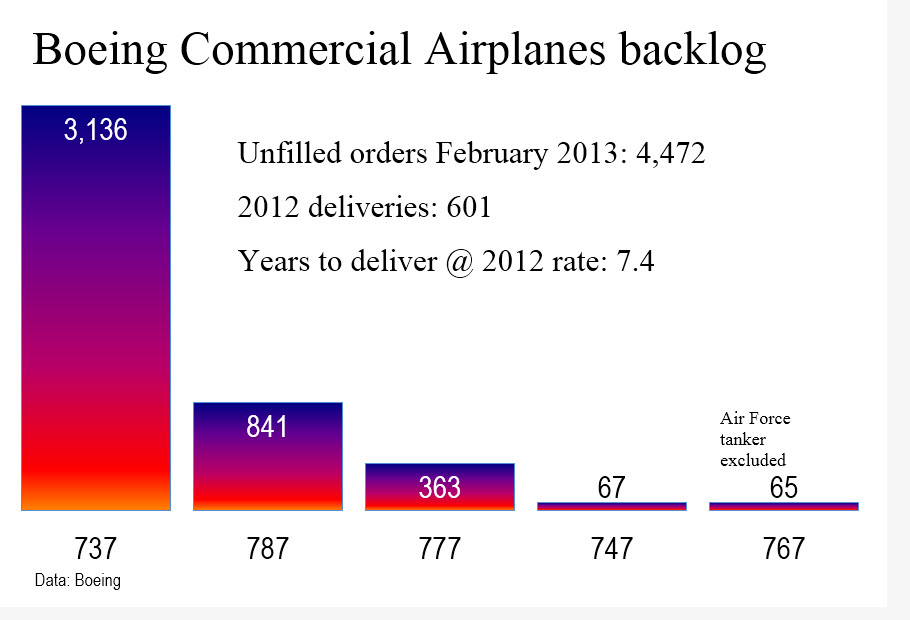 Boeing backlog thru Feb 2013