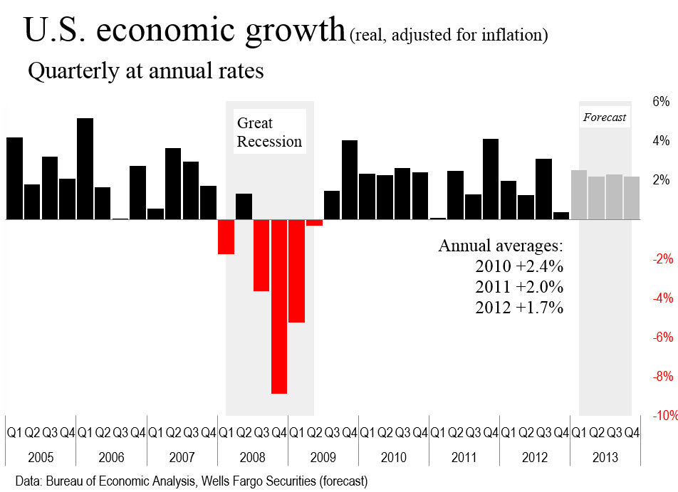 GDP from 2005 040213