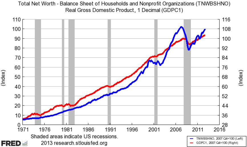 Net worth correlation 040313