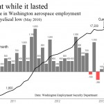 Jobs in Washington: What now?