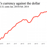 What's up with China's currency?