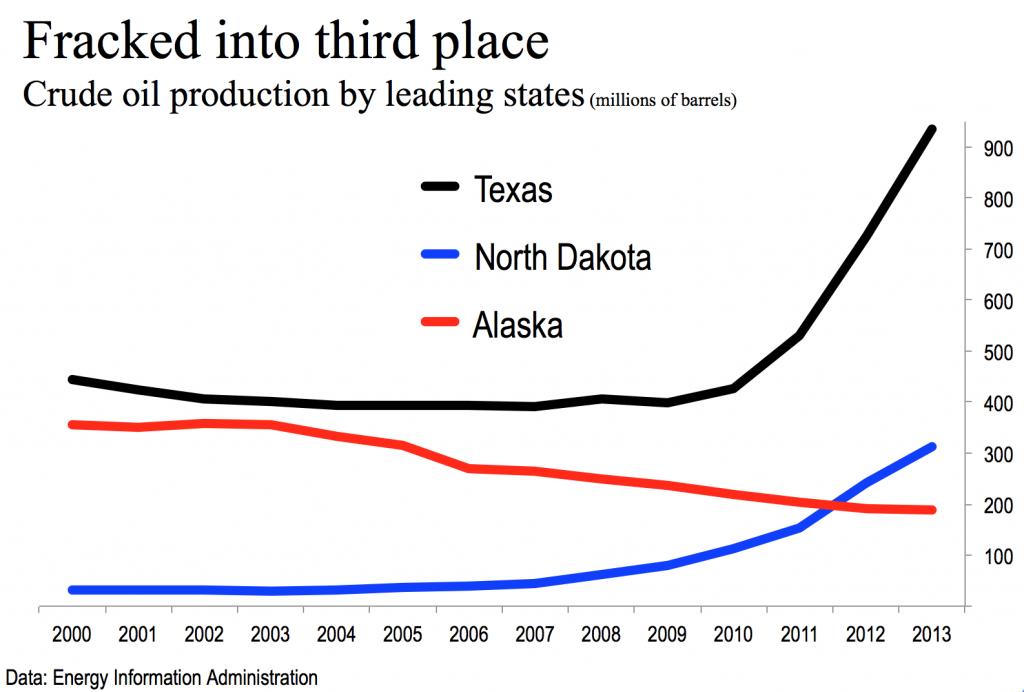 Alaska fracked