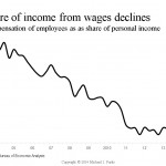 Income inequality illustrated