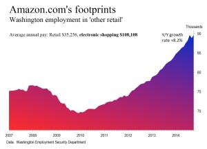 Amazon footprints