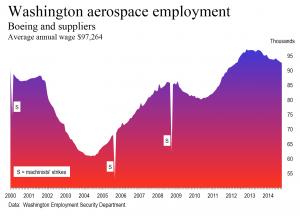 Washington aerospace