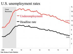 US UR rates