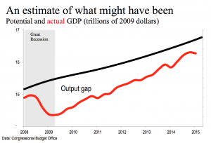 Output gap 061215