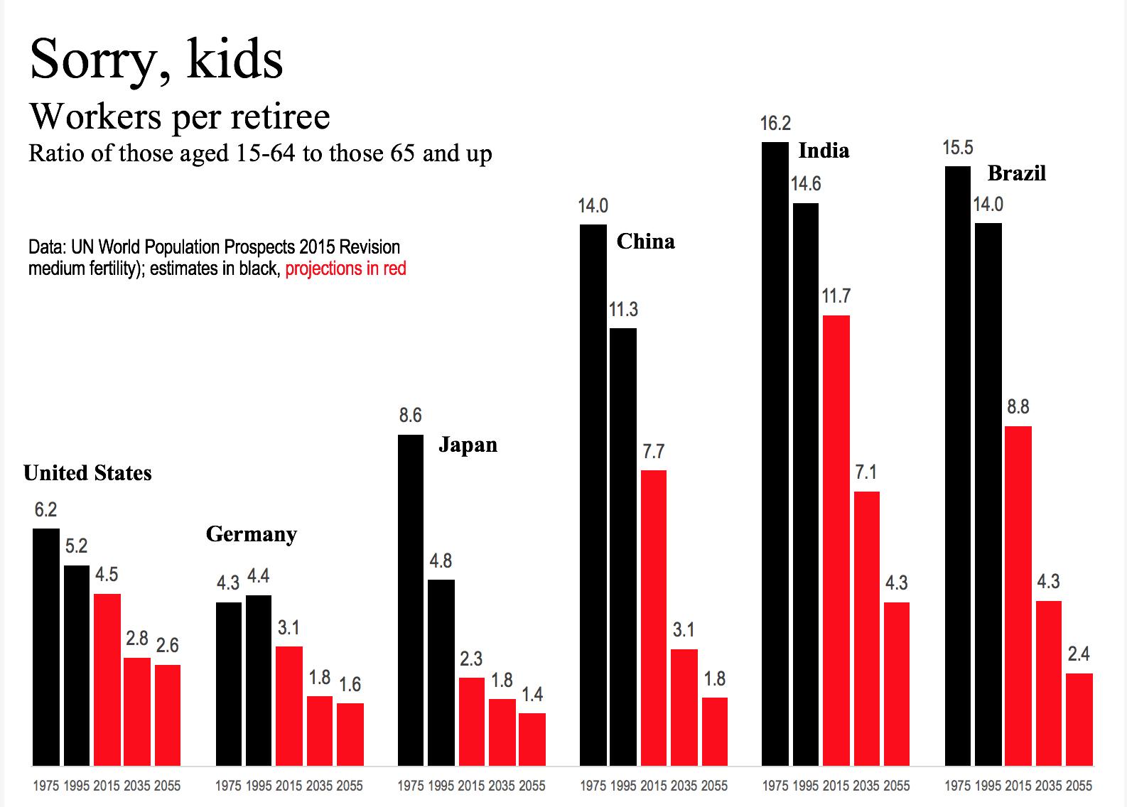 UN popululation data six countries 092915