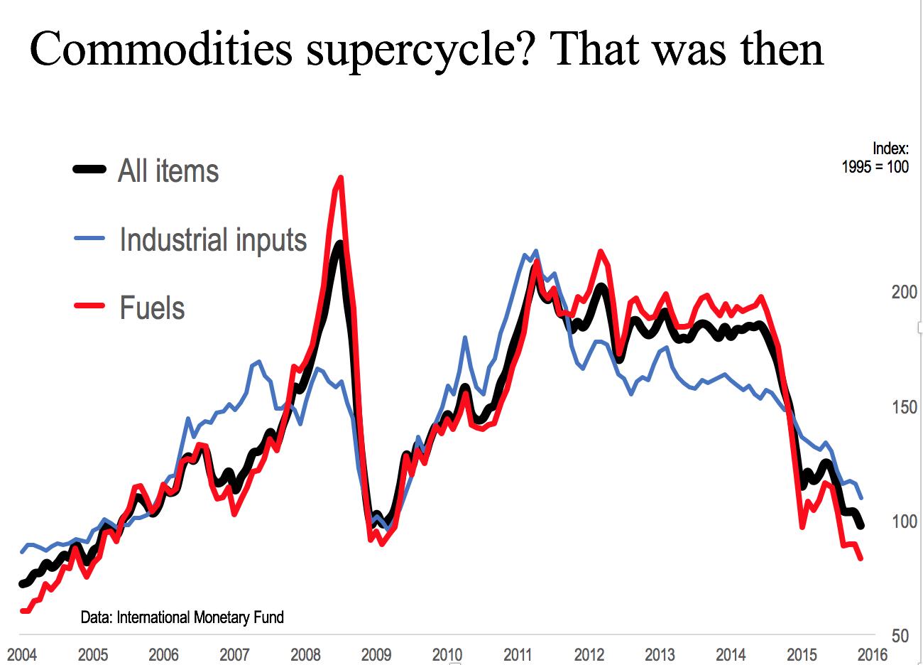 Commodities 121715