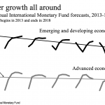 Slow-growth world