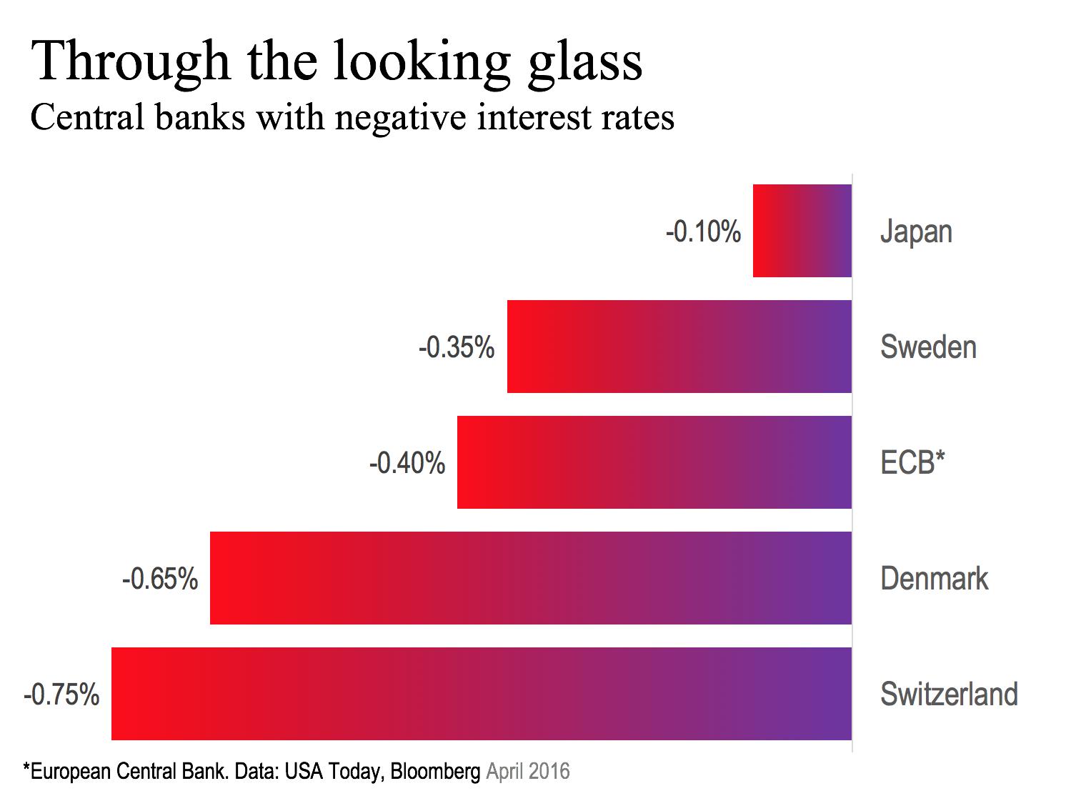 NIRP Central Banks 041116