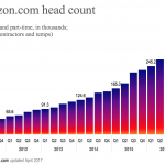 Slower growth at Amazon.com?