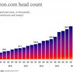 Slower growth at Amazon.com?